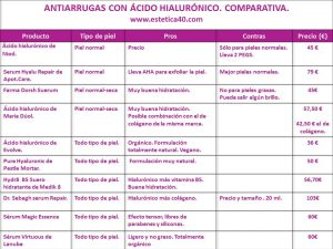 ranking antiarrugas acido hialuronico